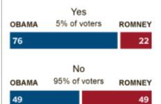 lgbt vote
