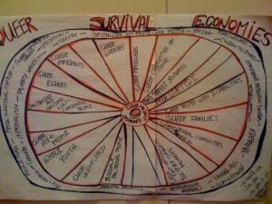 Queer Survival Economies